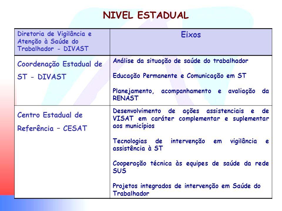 NIVEL ESTADUAL Eixos Coordenação Estadual de ST - DIVAST