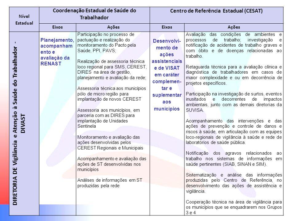DIRETORIA DE Vigilância e Atenção à Saúde do Trabalhador - DIVAST