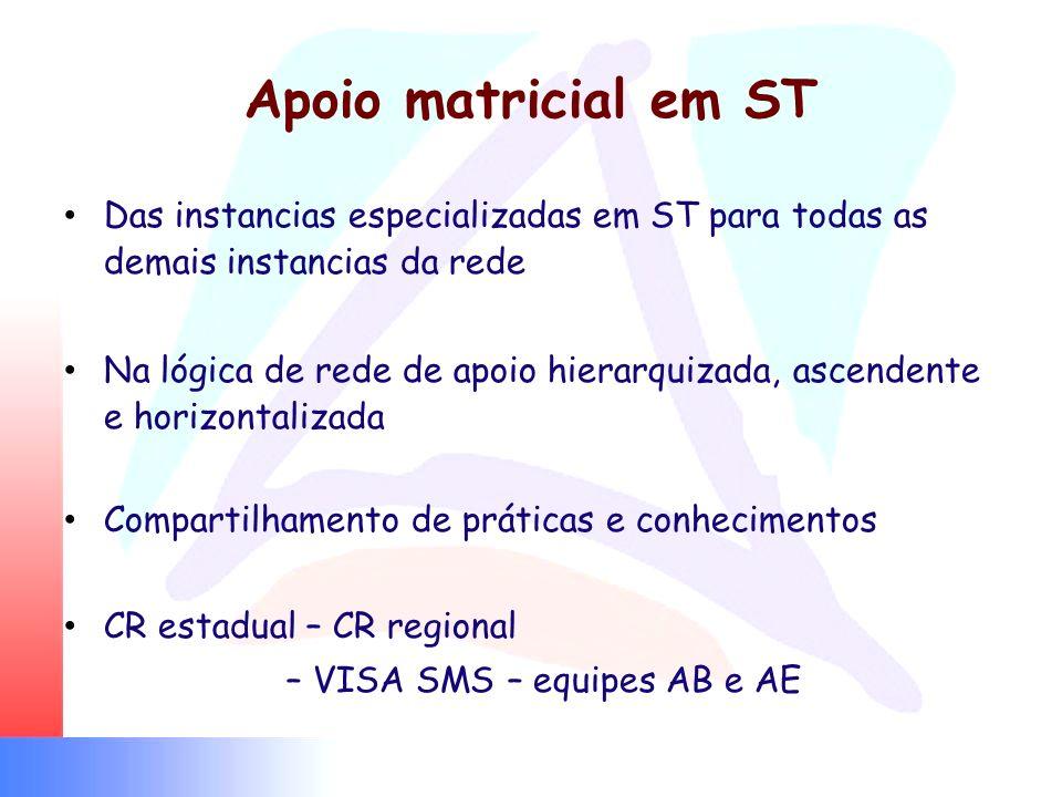 Apoio matricial em ST Das instancias especializadas em ST para todas as demais instancias da rede.