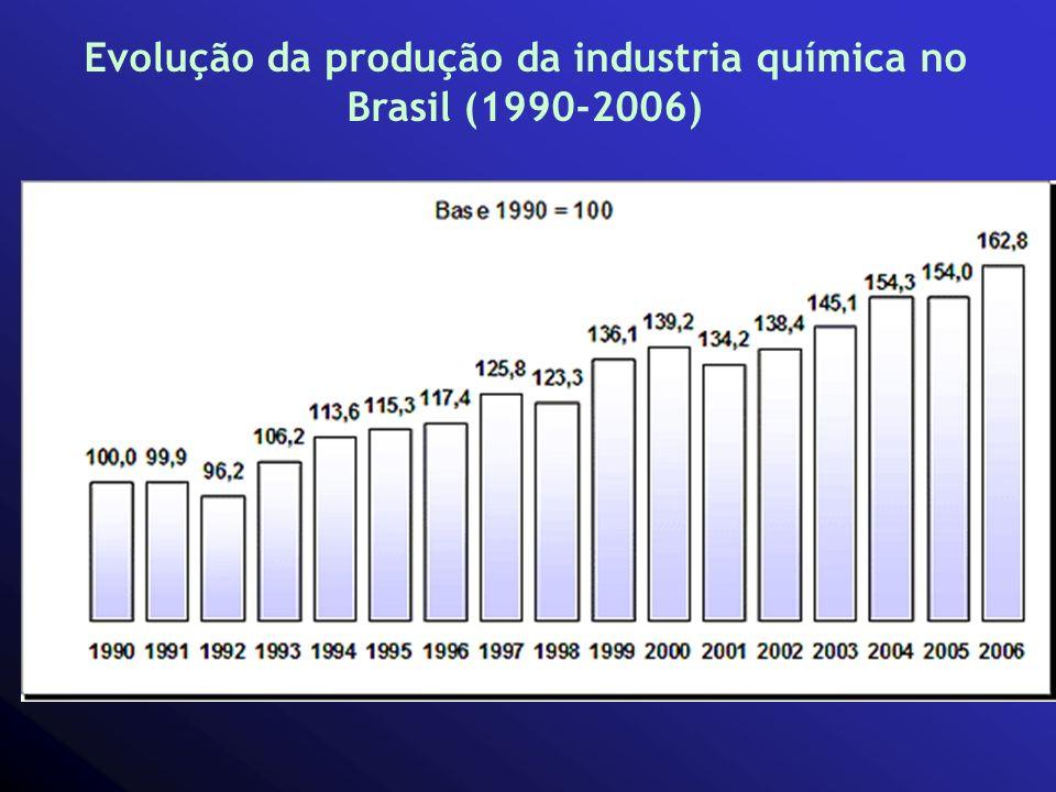 Evolução da produção da industria química no Brasil (1990-2006)