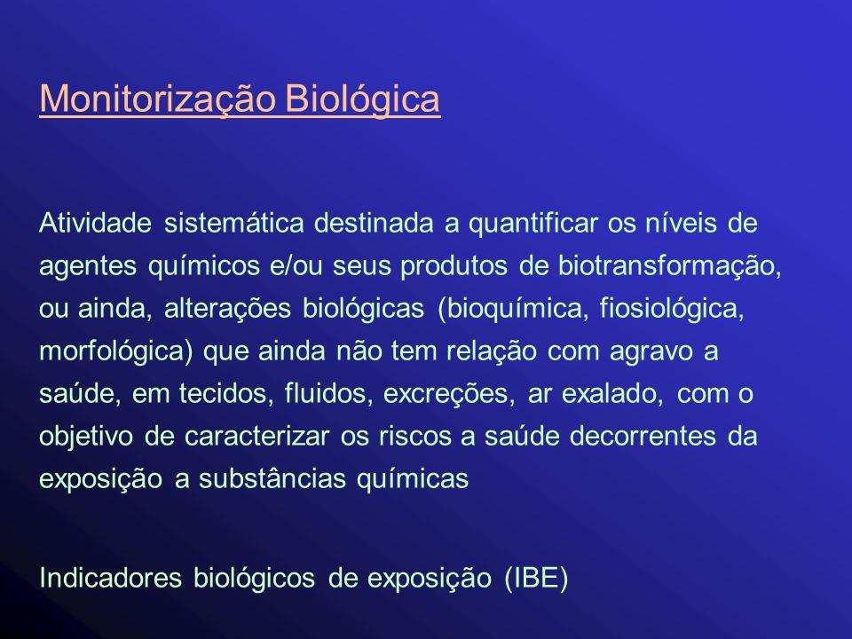 Monitorização Biológica