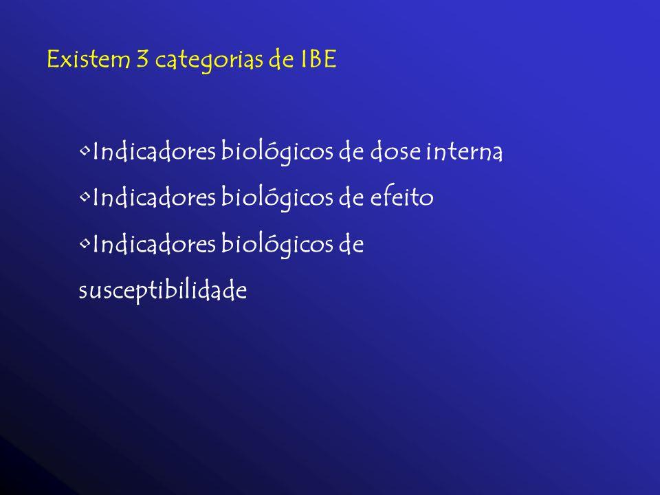 Existem 3 categorias de IBE