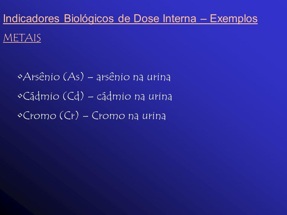 Indicadores Biológicos de Dose Interna – Exemplos