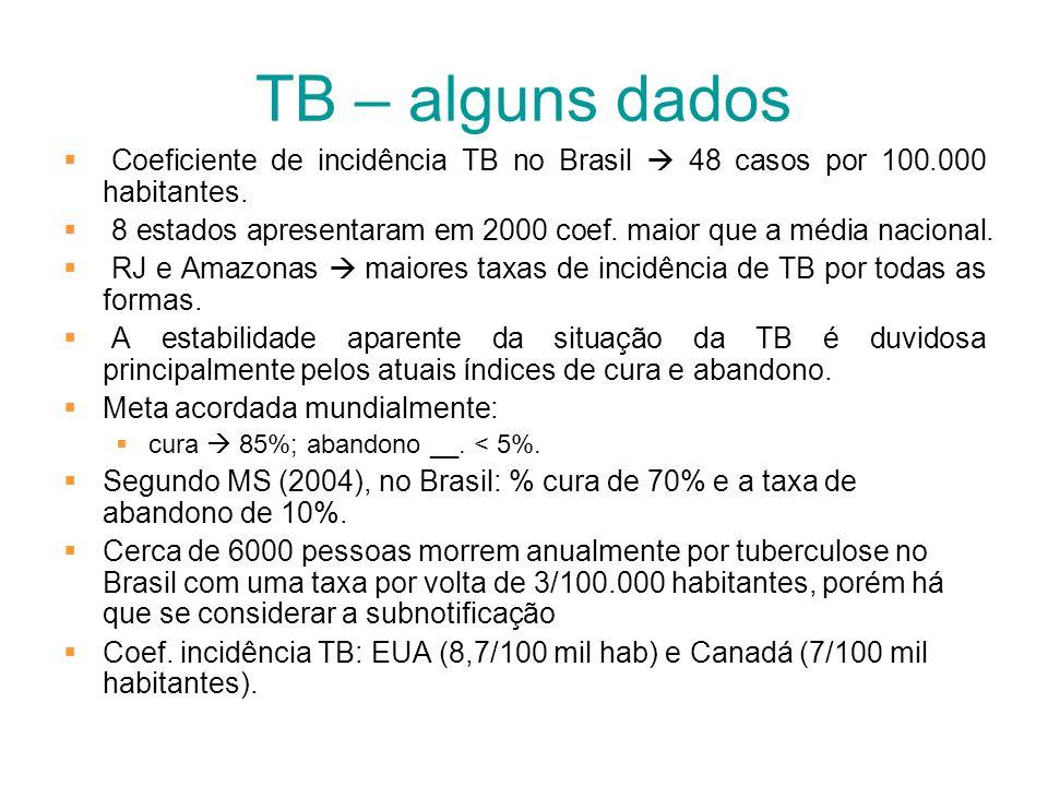 TB – alguns dados Coeficiente de incidência TB no Brasil  48 casos por 100.000 habitantes.