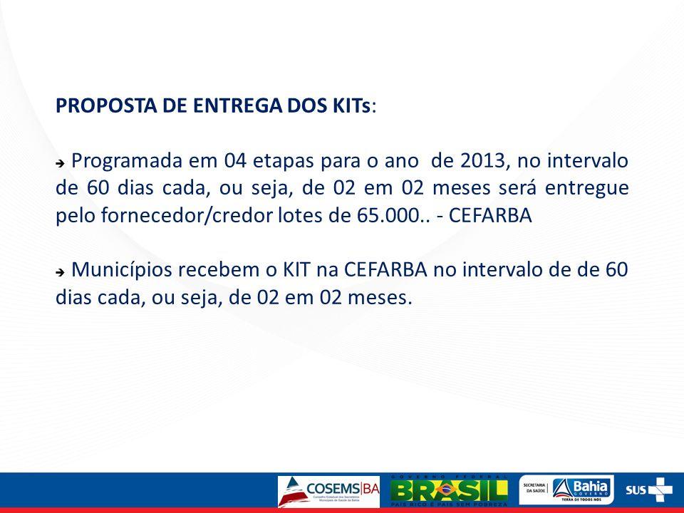 PROPOSTA DE ENTREGA DOS KITs: