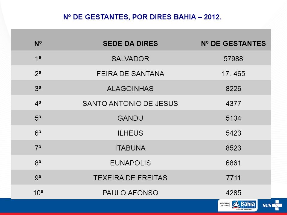 Nº DE GESTANTES, POR DIRES BAHIA – 2012.