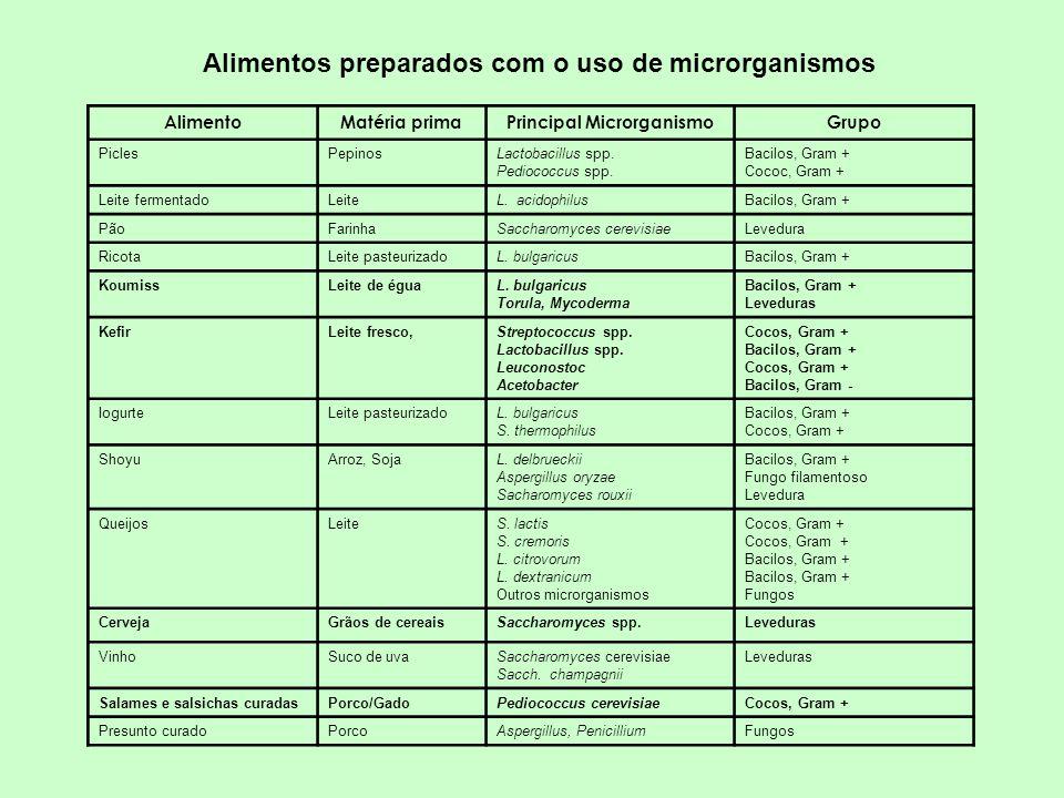 Alimentos preparados com o uso de microrganismos