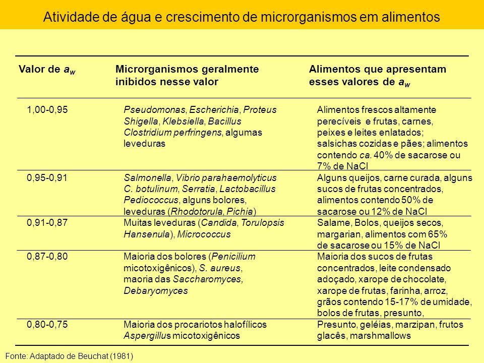 Atividade de água e crescimento de microrganismos em alimentos