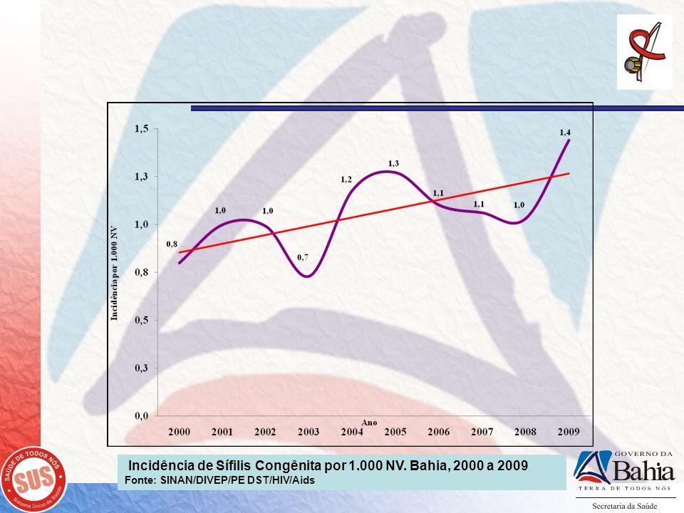 Incidência de Sífilis Congênita por 1.000 NV. Bahia, 2000 a 2009