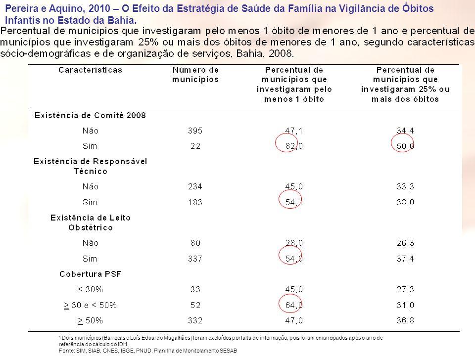 Pereira e Aquino, 2010 – O Efeito da Estratégia de Saúde da Família na Vigilância de Óbitos Infantis no Estado da Bahia.