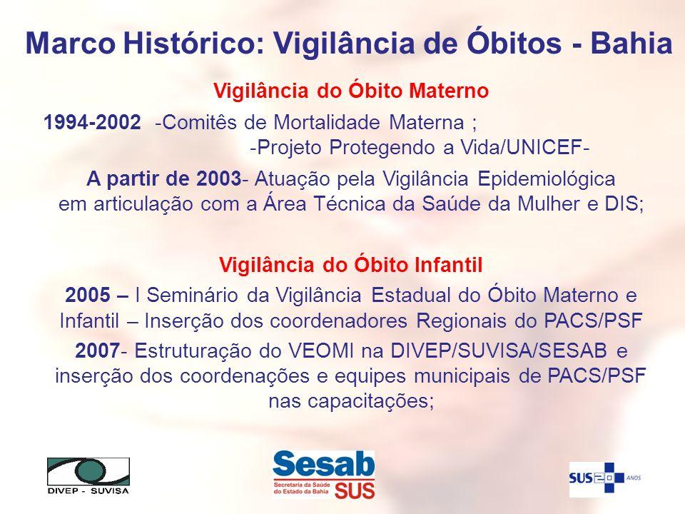 Marco Histórico: Vigilância de Óbitos - Bahia