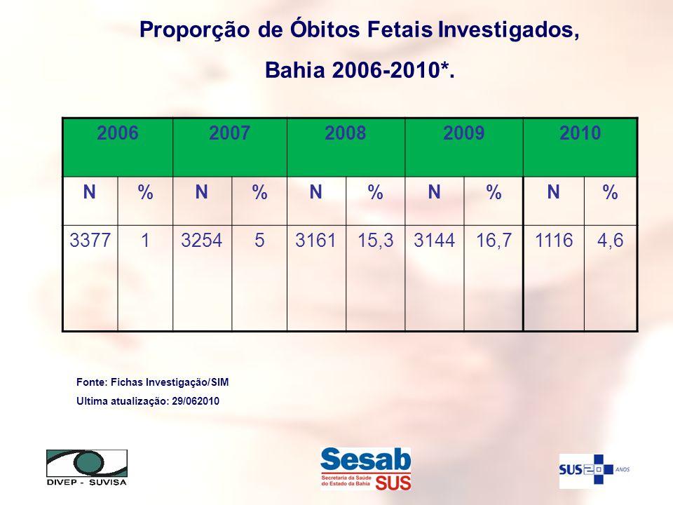 Proporção de Óbitos Fetais Investigados,