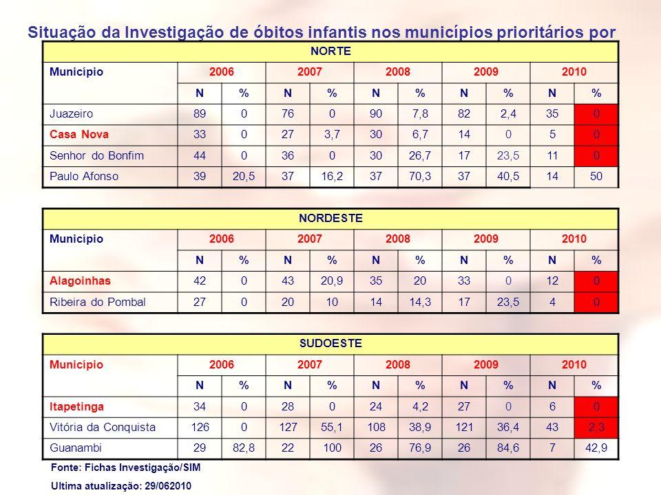 Situação da Investigação de óbitos infantis nos municípios prioritários por Macrorregião, Bahia, 2006-2010*.