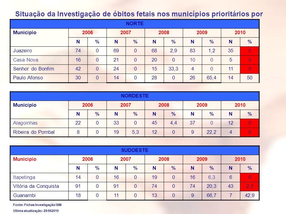 Situação da Investigação de óbitos fetais nos municípios prioritários por Macrorregião, Bahia, 2006-2010*.