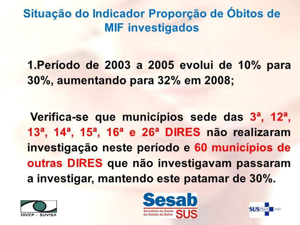 Situação do Indicador Proporção de Óbitos de MIF investigados