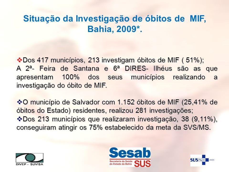 Situação da Investigação de óbitos de MIF, Bahia, 2009*.