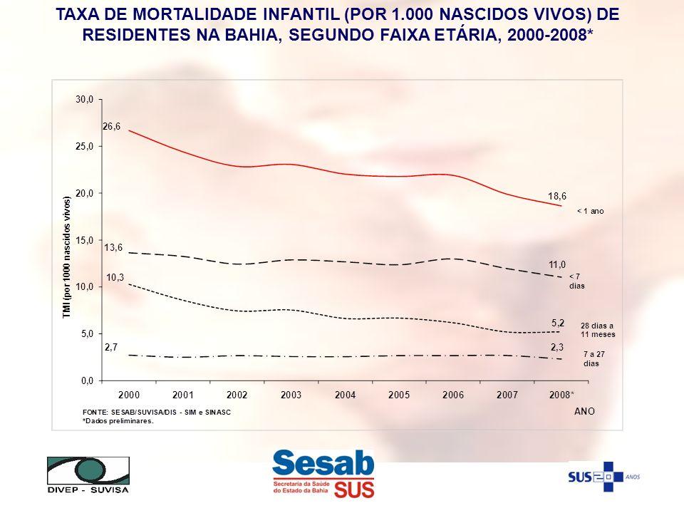 TAXA DE MORTALIDADE INFANTIL (POR 1