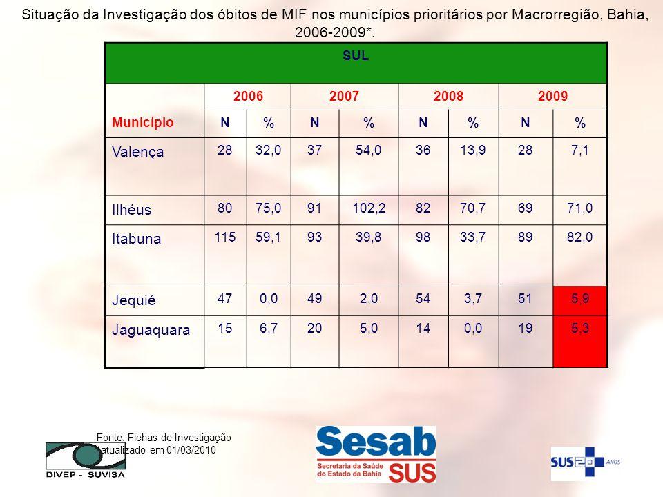 Situação da Investigação dos óbitos de MIF nos municípios prioritários por Macrorregião, Bahia, 2006-2009*.