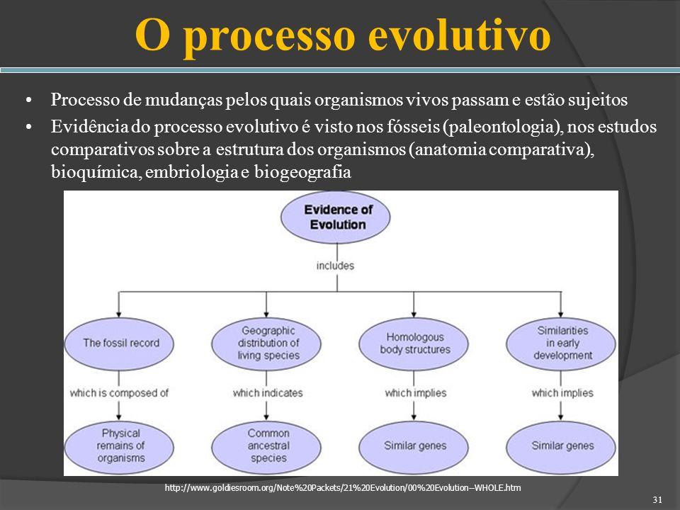 O processo evolutivoProcesso de mudanças pelos quais organismos vivos passam e estão sujeitos.