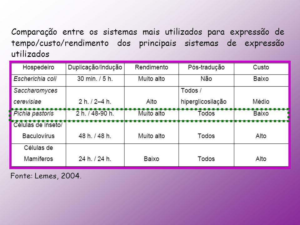 Comparação entre os sistemas mais utilizados para expressão de tempo/custo/rendimento dos principais sistemas de expressão utilizados