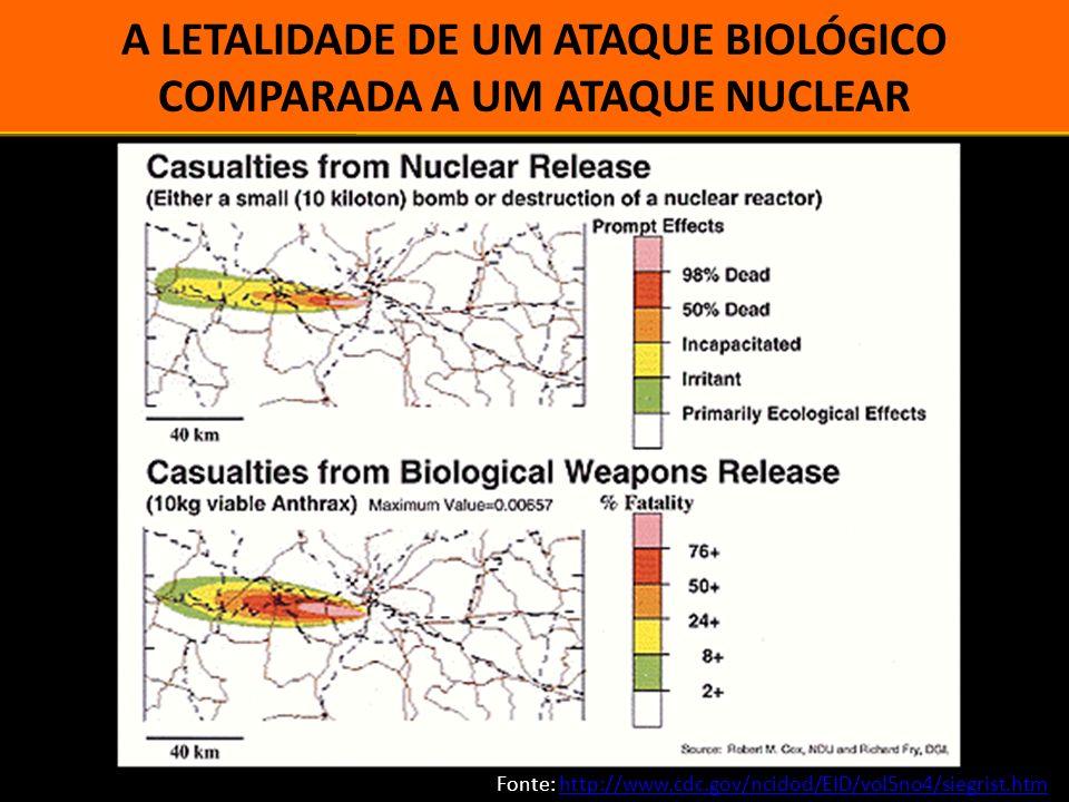 A LETALIDADE DE UM ATAQUE BIOLÓGICO COMPARADA A UM ATAQUE NUCLEAR