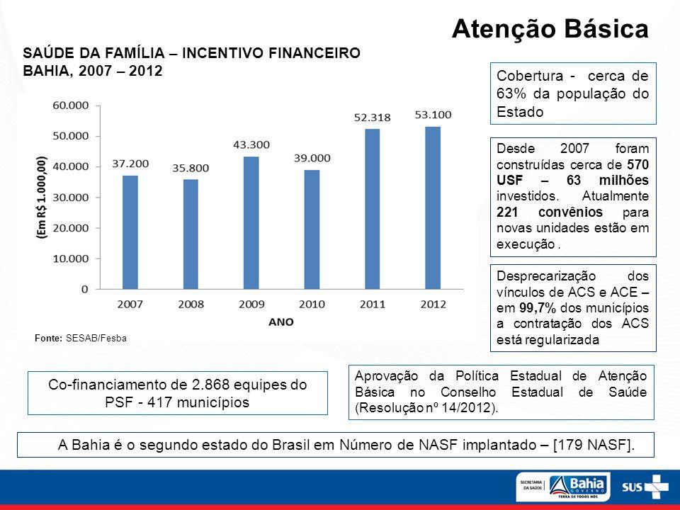 Co-financiamento de 2.868 equipes do PSF - 417 municípios