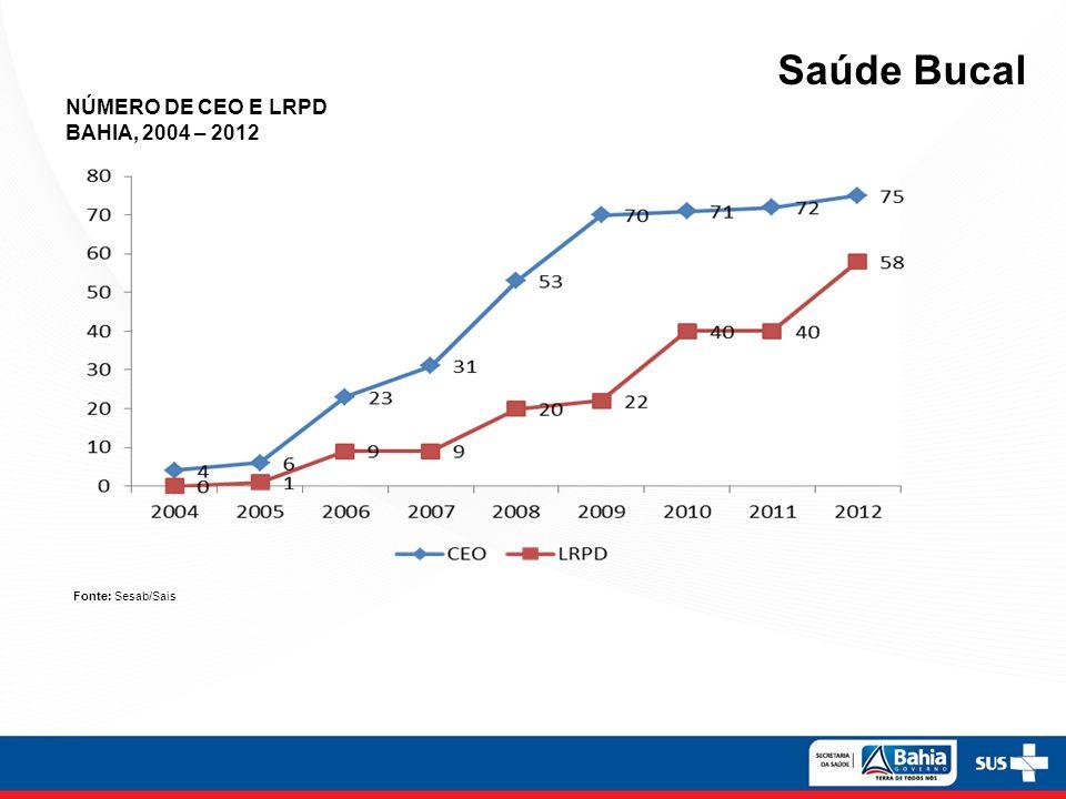 Saúde Bucal NÚMERO DE CEO E LRPD BAHIA, 2004 – 2012 Fonte: Sesab/Sais
