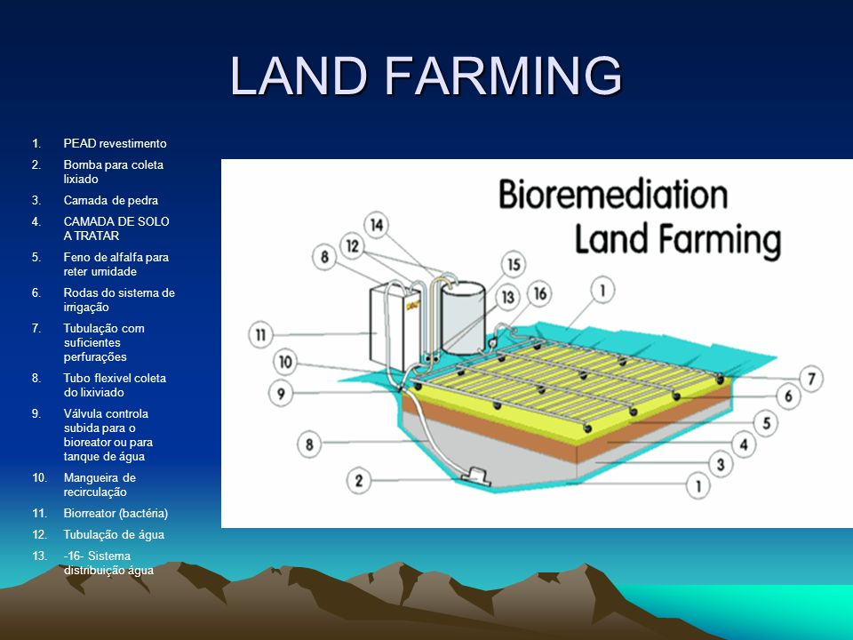 LAND FARMING PEAD revestimento Bomba para coleta lixiado