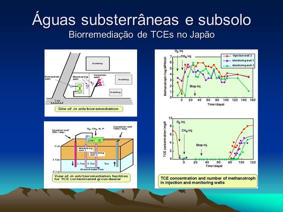 Águas substerrâneas e subsolo Biorremediação de TCEs no Japão