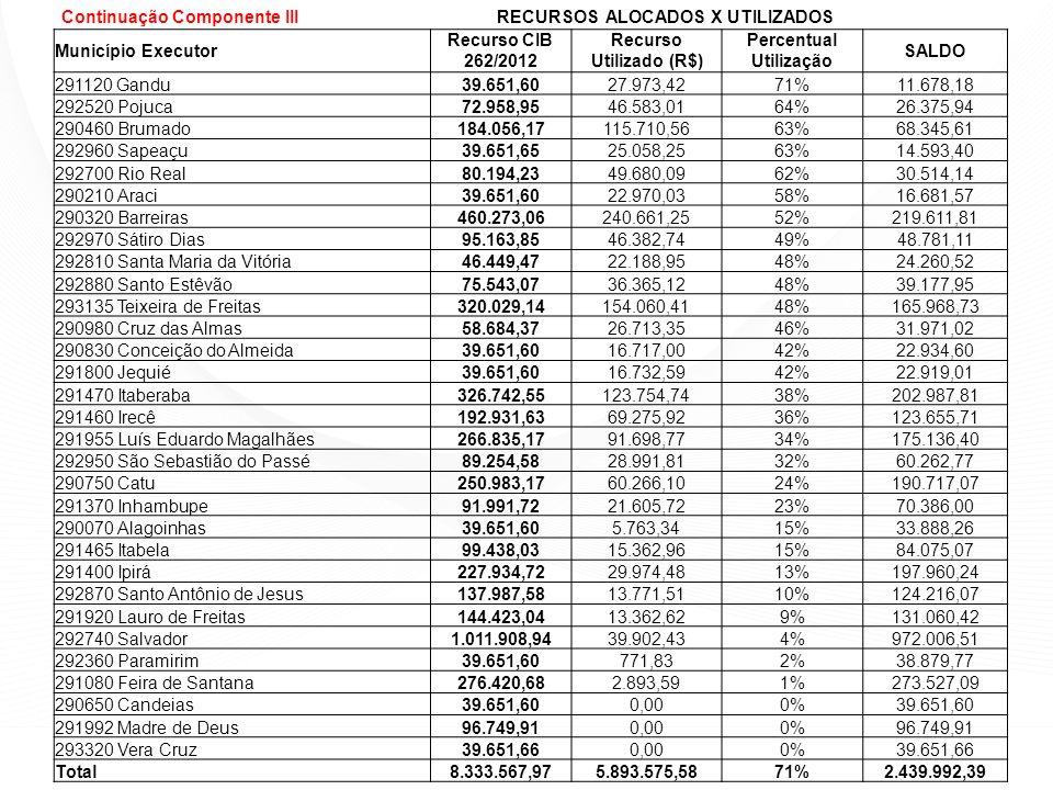Recurso Utilizado (R$) Percentual Utilização