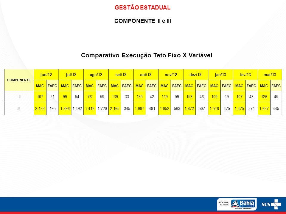 Comparativo Execução Teto Fixo X Variável