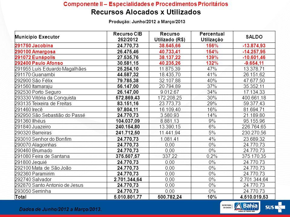 Recursos Alocados x Utilizados Produção: Junho/2012 a Março/2013
