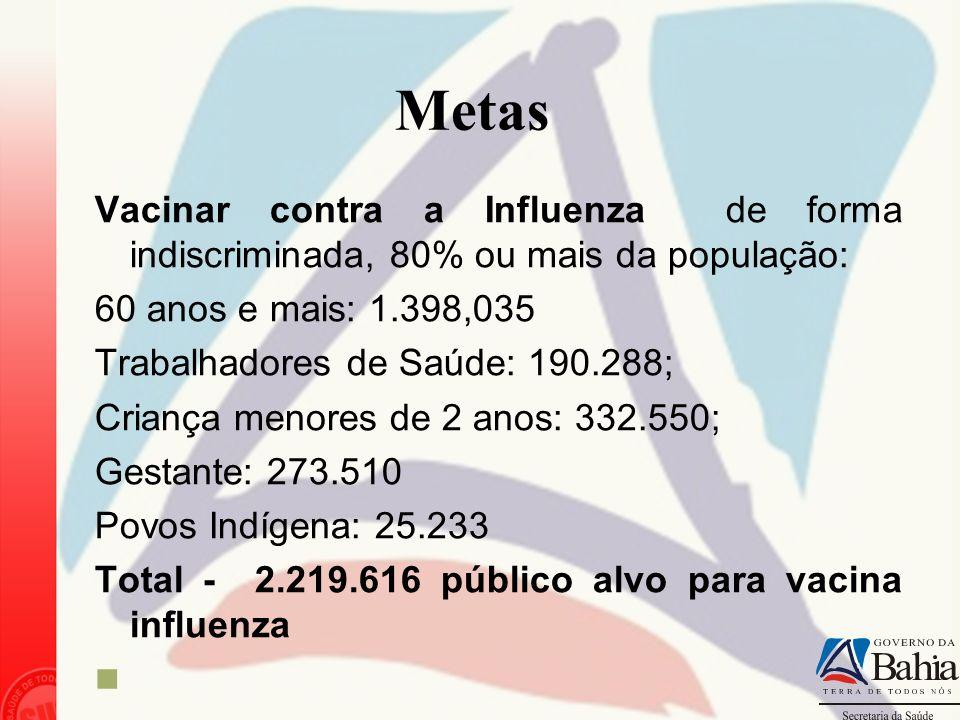 Metas Vacinar contra a Influenza de forma indiscriminada, 80% ou mais da população: 60 anos e mais: 1.398,035.