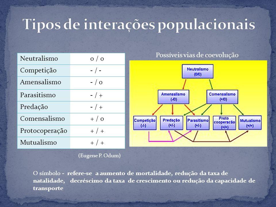 Tipos de interações populacionais