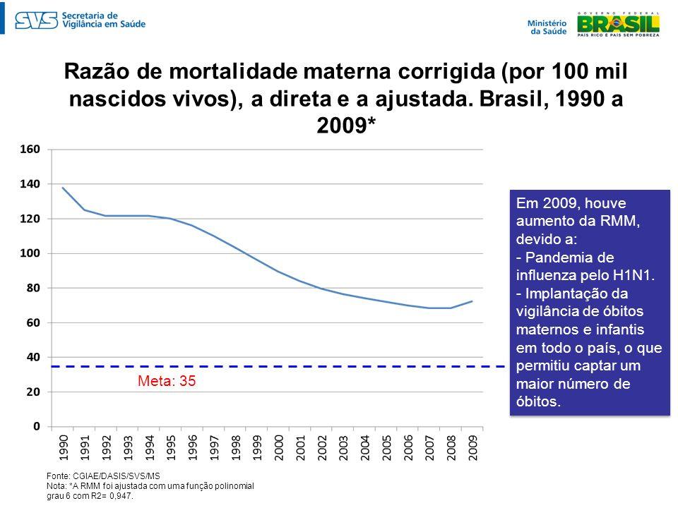 Razão de mortalidade materna corrigida (por 100 mil nascidos vivos), a direta e a ajustada. Brasil, 1990 a 2009*