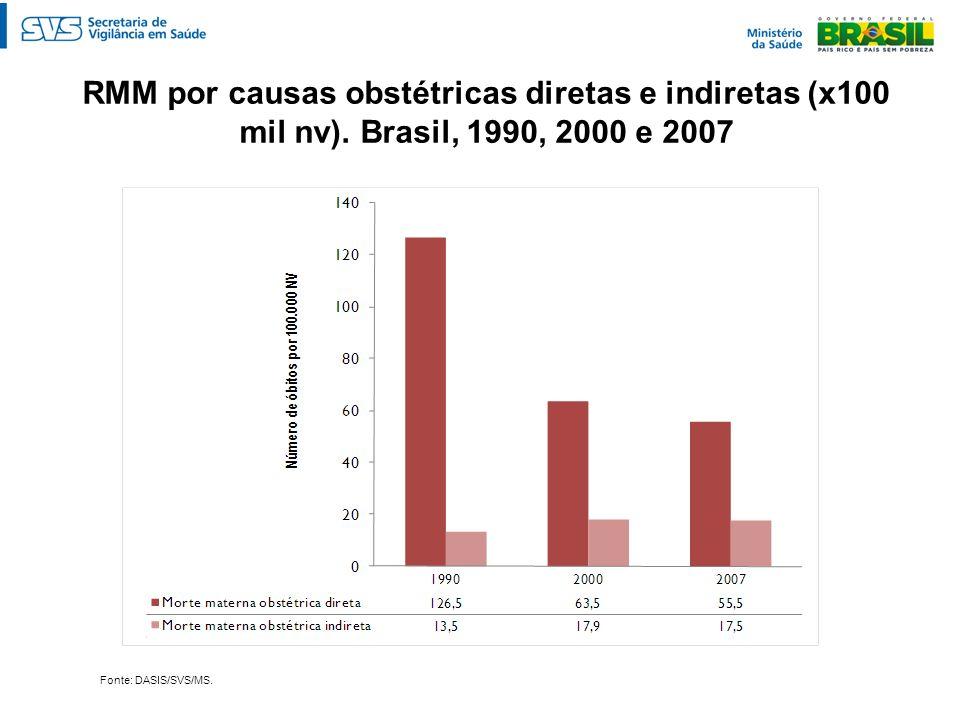 RMM por causas obstétricas diretas e indiretas (x100 mil nv)