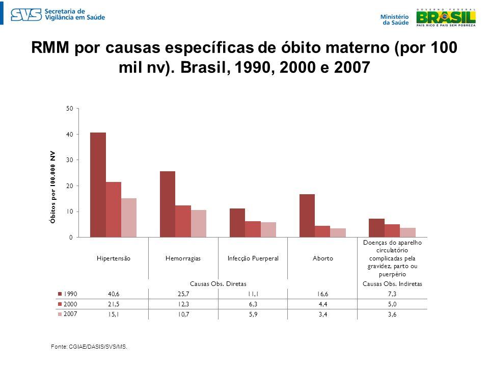 RMM por causas específicas de óbito materno (por 100 mil nv)