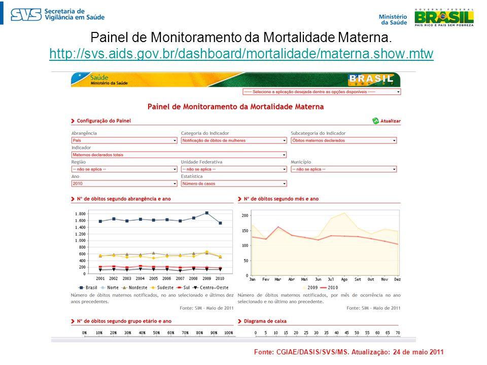 Painel de Monitoramento da Mortalidade Materna. http://svs. aids. gov