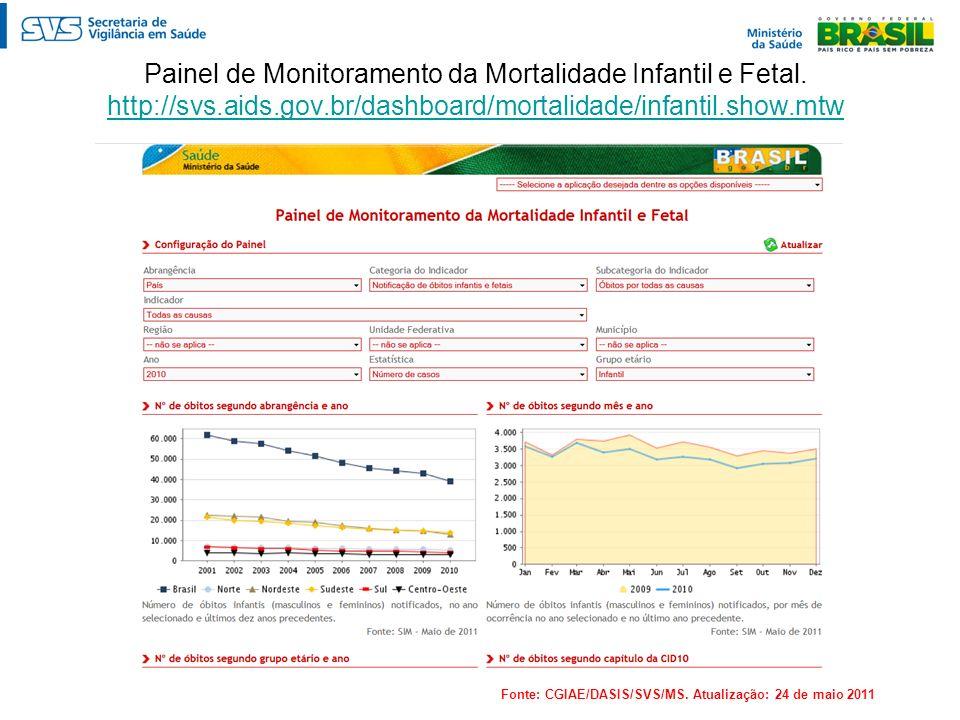 Painel de Monitoramento da Mortalidade Infantil e Fetal. http://svs