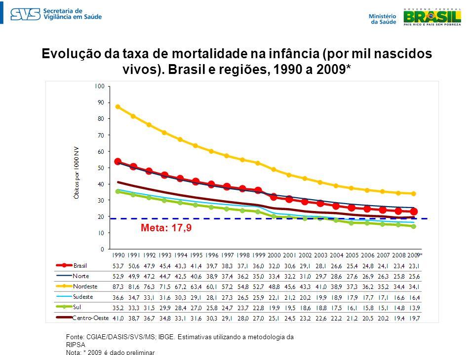 Evolução da taxa de mortalidade na infância (por mil nascidos vivos)