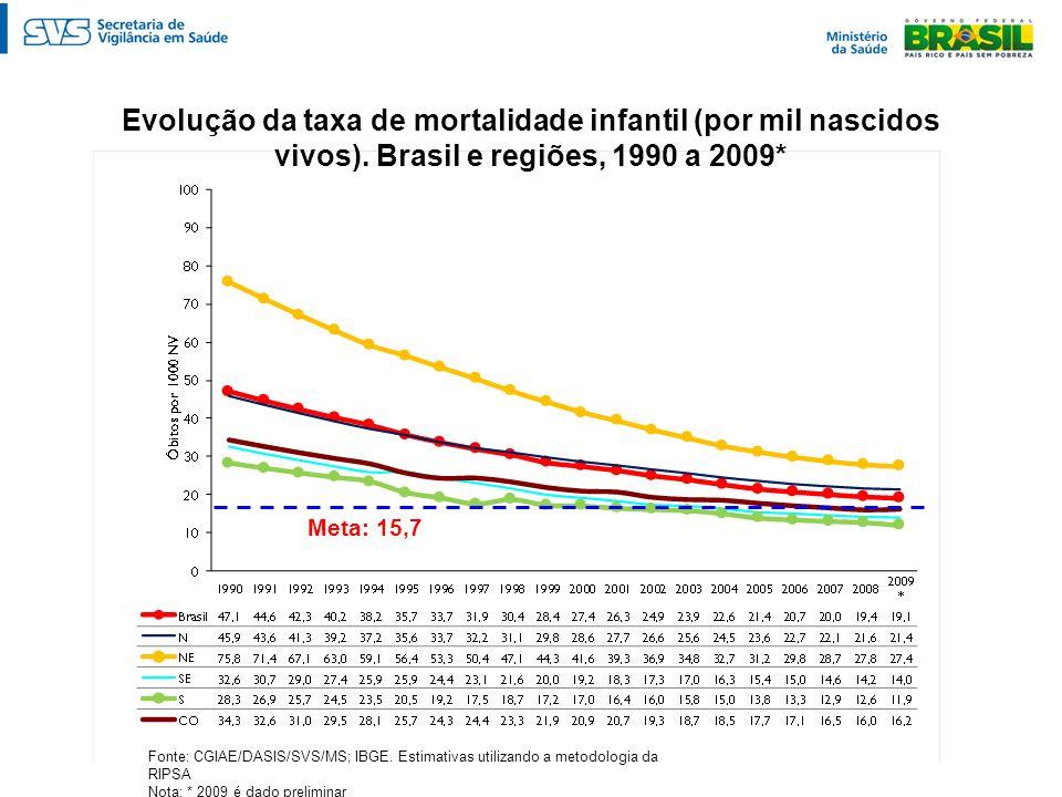 Evolução da taxa de mortalidade infantil (por mil nascidos vivos)