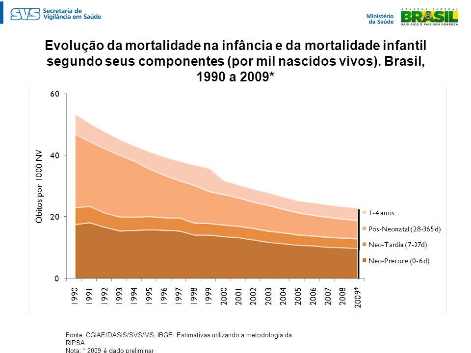 Evolução da mortalidade na infância e da mortalidade infantil segundo seus componentes (por mil nascidos vivos). Brasil, 1990 a 2009*