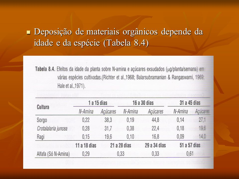Deposição de materiais orgânicos depende da idade e da espécie (Tabela 8.4)