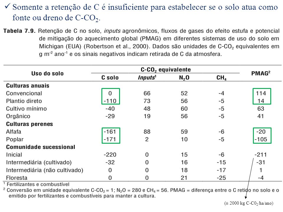 Somente a retenção de C é insuficiente para estabelecer se o solo atua como fonte ou dreno de C-CO2.