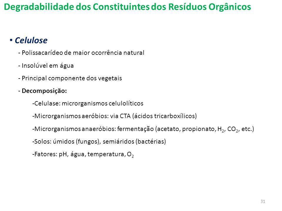 Degradabilidade dos Constituintes dos Resíduos Orgânicos