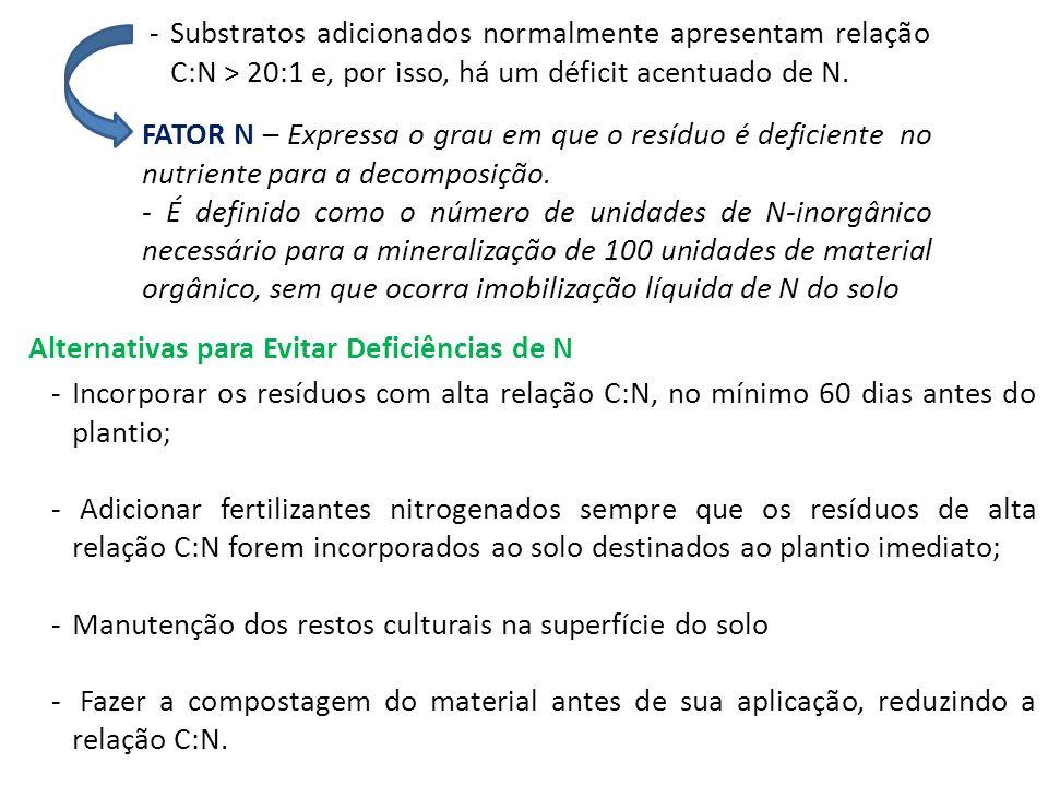 Substratos adicionados normalmente apresentam relação C:N > 20:1 e, por isso, há um déficit acentuado de N.