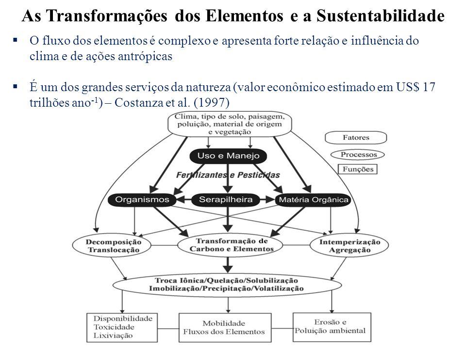 As Transformações dos Elementos e a Sustentabilidade