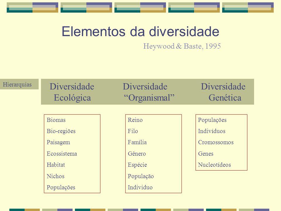 Elementos da diversidade