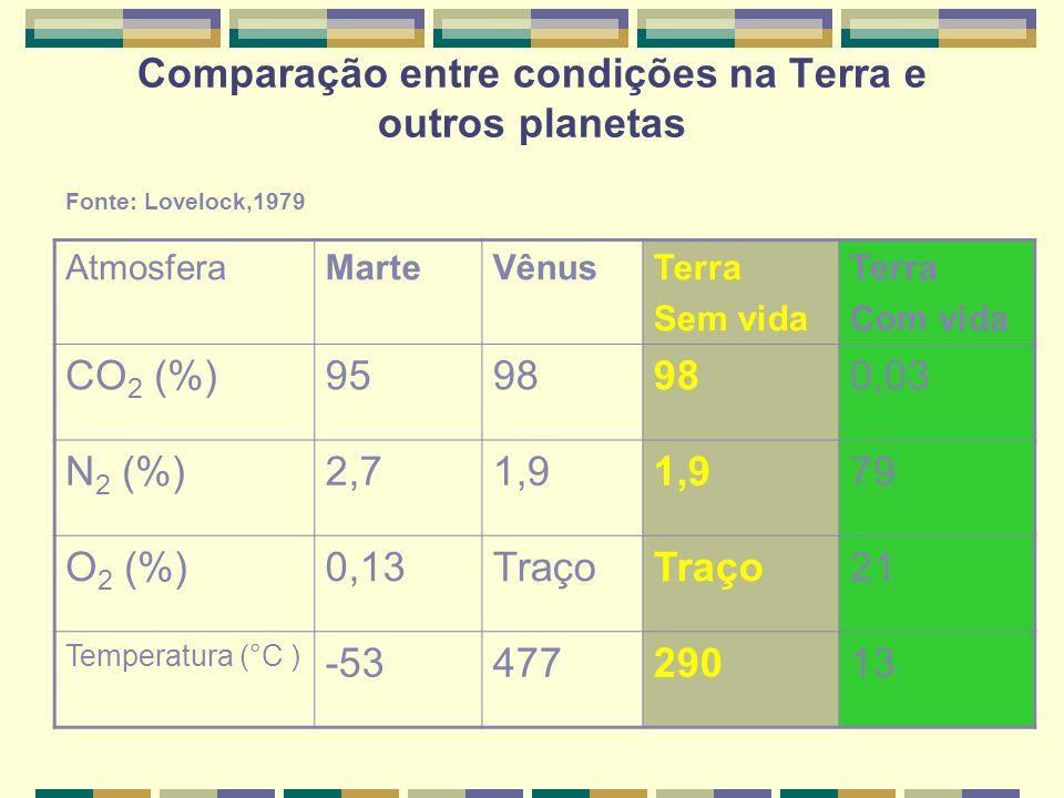 Comparação entre condições na Terra e outros planetas