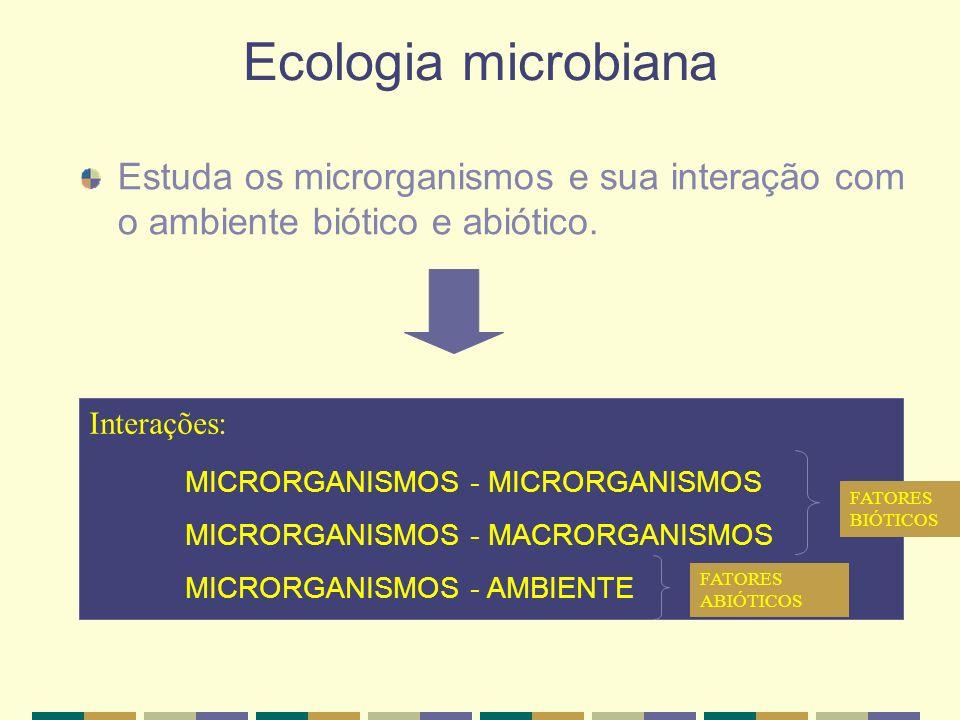 Ecologia microbiana Estuda os microrganismos e sua interação com o ambiente biótico e abiótico. Interações: